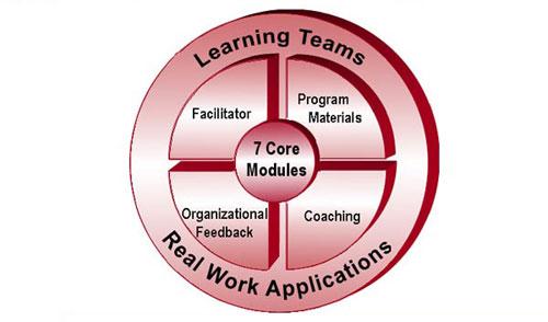 leadership development program - photo