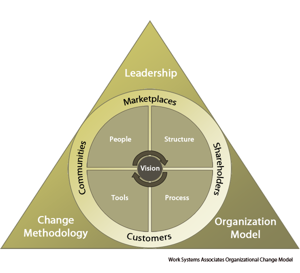 organization change management model - graphic
